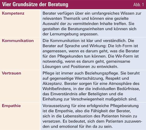 die pflegerische beratung hat mit der entwicklung der expertenstandards des deutschen netzwerks fr qualittsentwicklung in der pflege und den festgelegten - Beratungsgesprach Pflege Beispiel